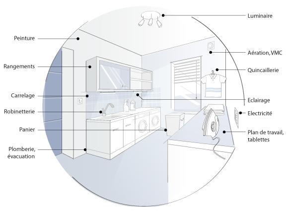 am nagement plan de travail buanderie lille maison. Black Bedroom Furniture Sets. Home Design Ideas